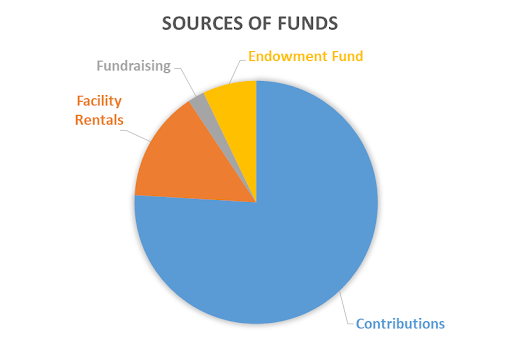 Sources of Funds 2019